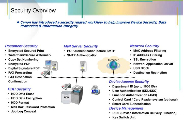 Mail Server Security
