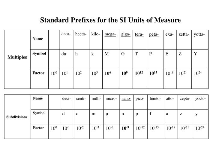 Standard Prefixes for the SI Units of Measure