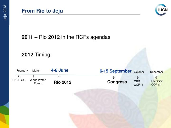 From Rio to