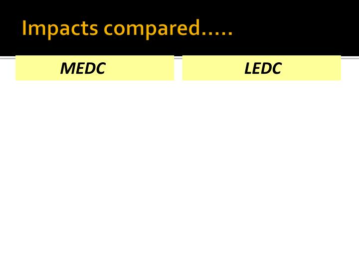 Impacts compared.....