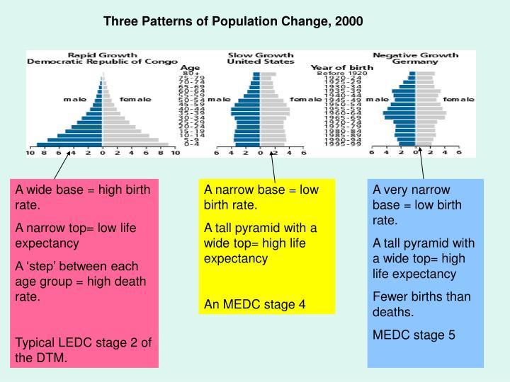 Three Patterns of Population Change, 2000