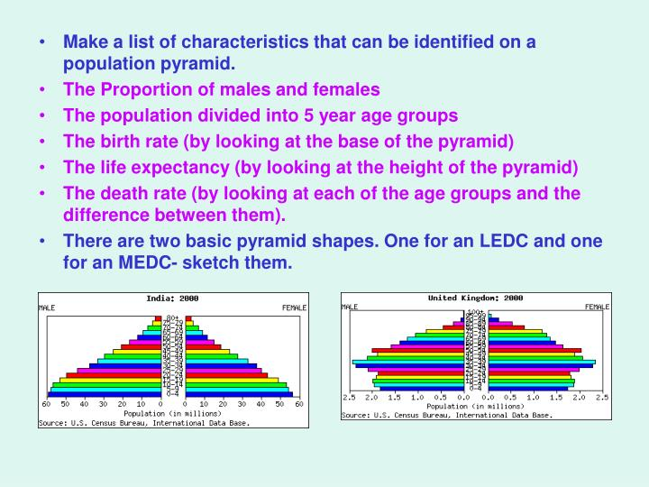 Make a list of characteristics that can be identified on a population pyramid.