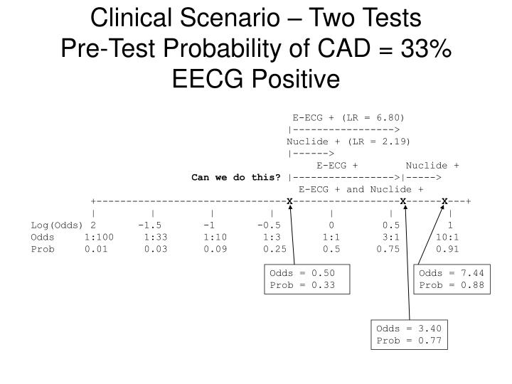 Clinical Scenario – Two Tests