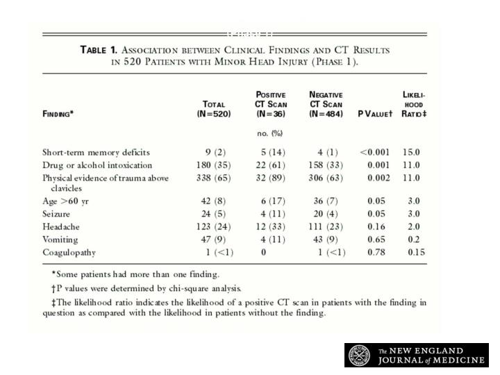 Association between Clinical Findings and CT Results in 520 Patients with Minor Head Injury (Phase 1)