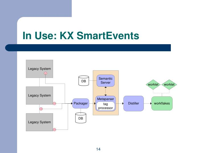 In Use: KX SmartEvents