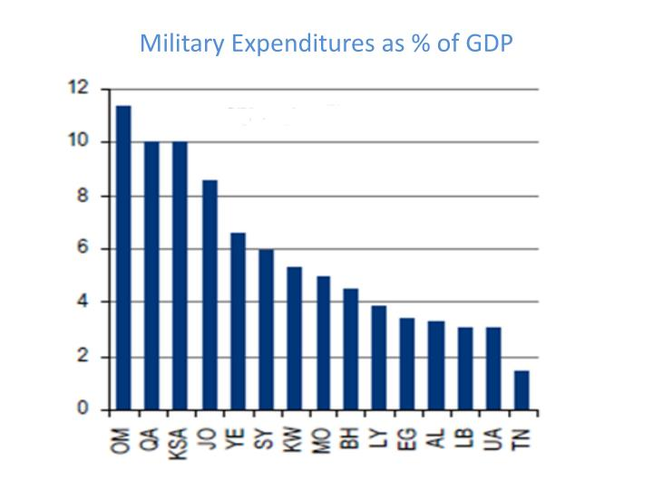Military Expenditures as % of GDP