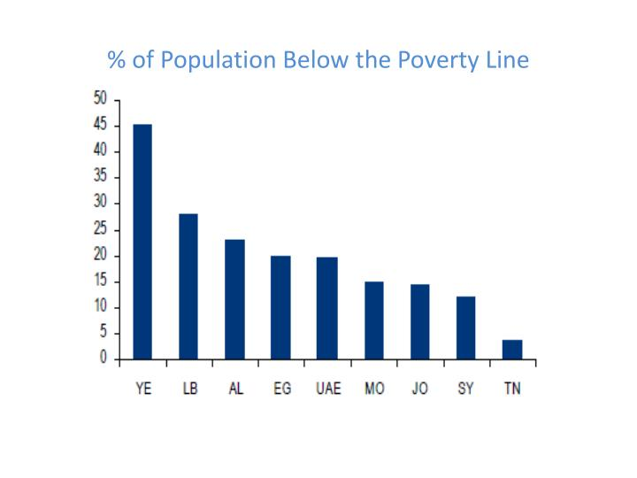 % of Population Below the Poverty Line