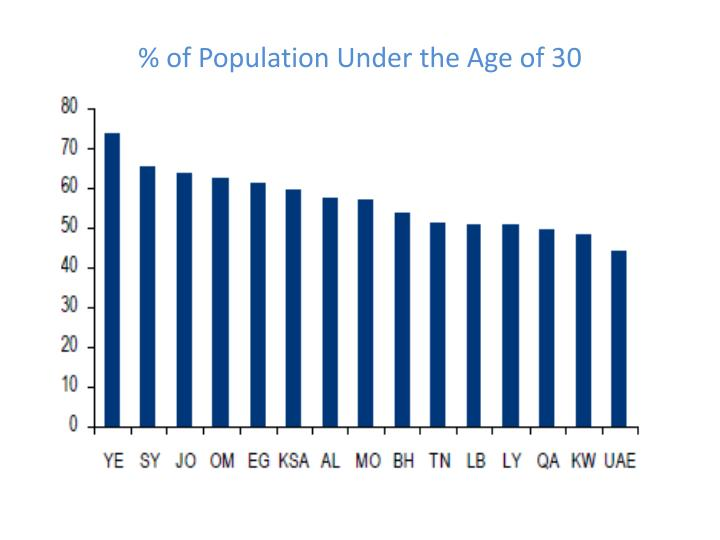 % of Population Under the Age of 30