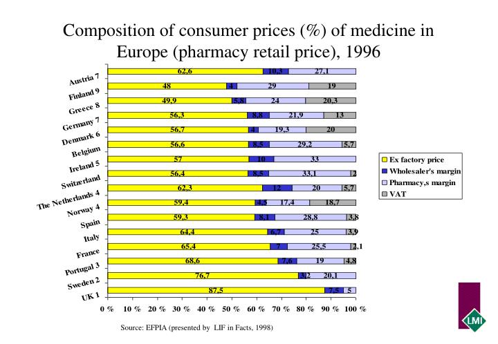 Composition of consumer prices (%) of medicine in Europe (pharmacy retail price), 1996