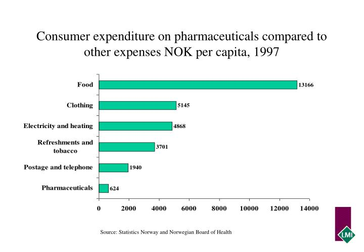 Consumer expenditure on pharmaceuticals compared to other expenses NOK per capita, 1997