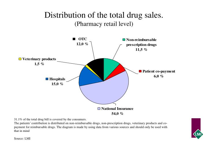 Distribution of the total drug sales.