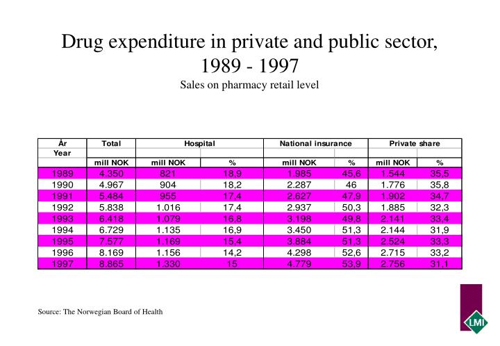 Drug expenditure in private and public sector, 1989 - 1997