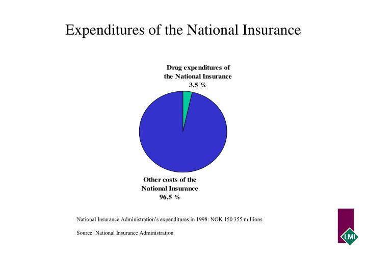 Expenditures of the National Insurance
