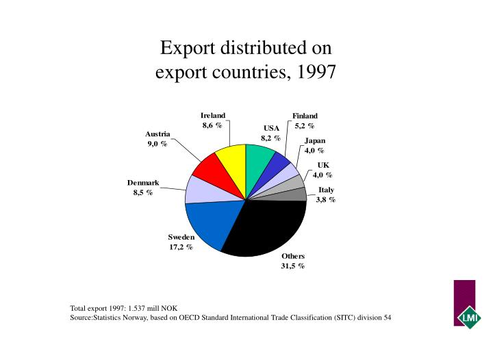 Export distributed on