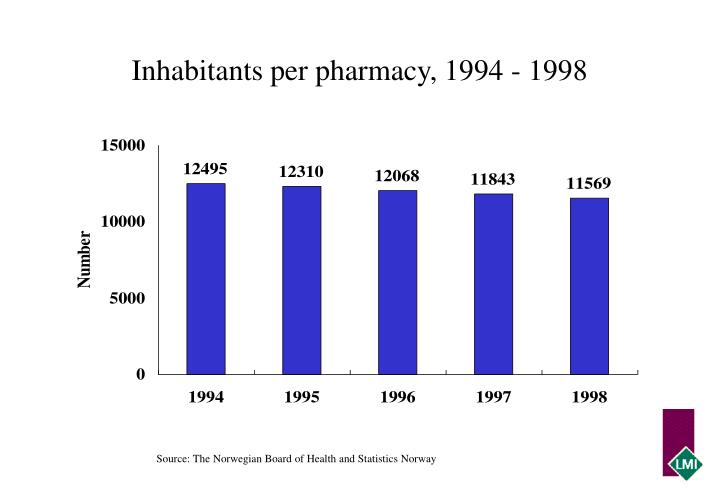Inhabitants per pharmacy, 1994 - 1998