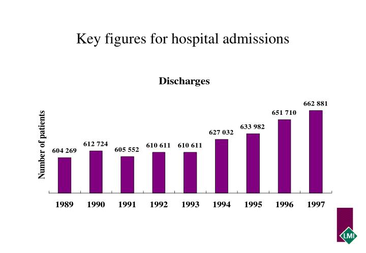 Key figures for hospital admissions