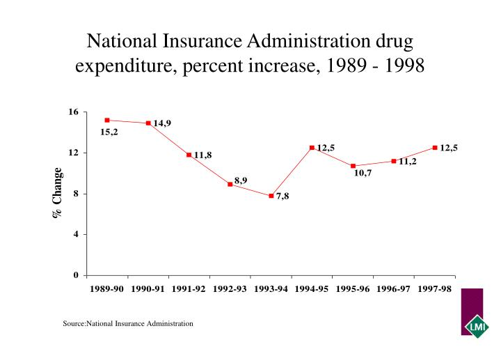 National Insurance Administration drug expenditure, percent increase, 1989 - 1998