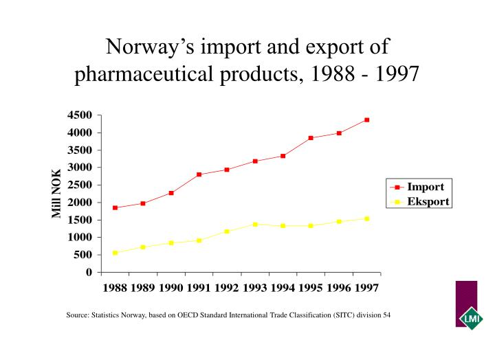 Norway's import and export of pharmaceutical products, 1988 - 1997