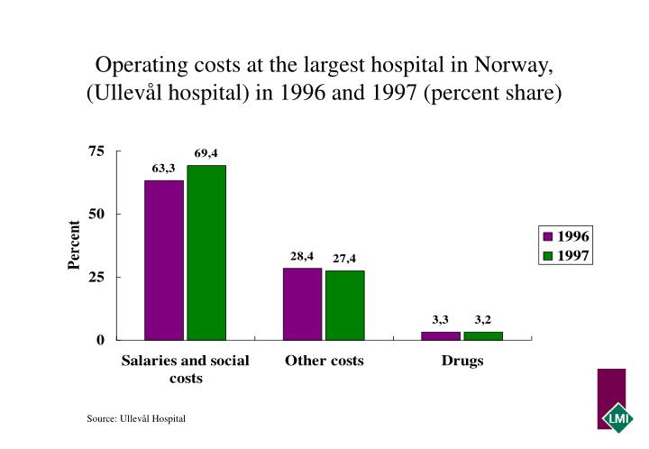 Operating costs at the largest hospital in Norway, (Ullevål hospital) in 1996 and 1997 (percent share)