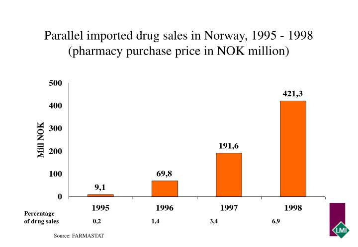 Parallel imported drug sales in Norway, 1995 - 1998