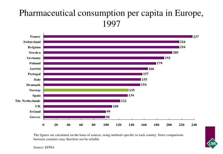 Pharmaceutical consumption per capita in Europe, 1997