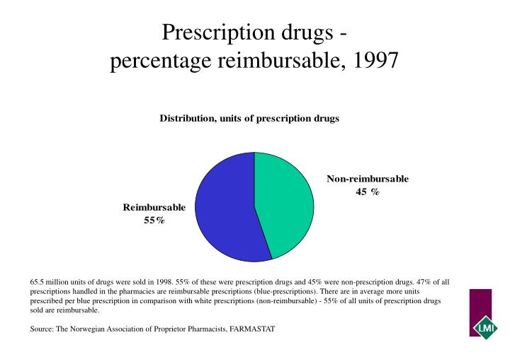 Prescription drugs -