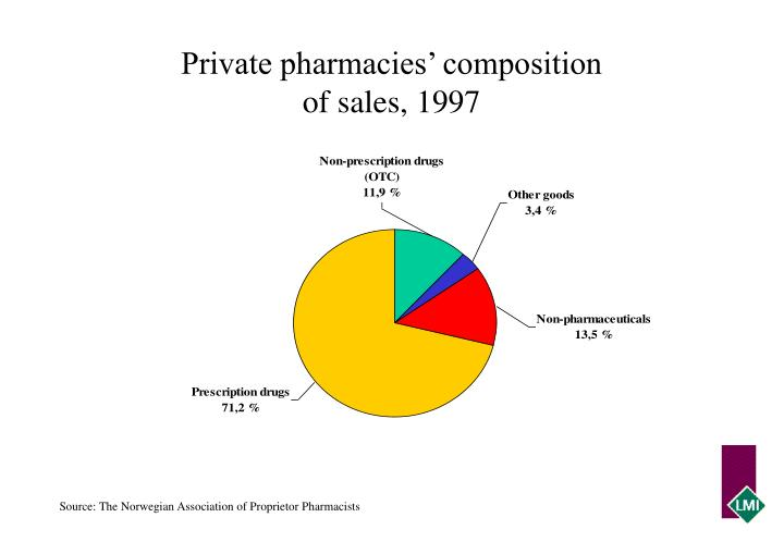 Private pharmacies' composition