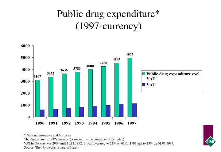 Public drug expenditure*