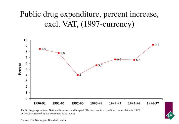 Public drug expenditure, percent increase, excl. VAT, (1997-currency)