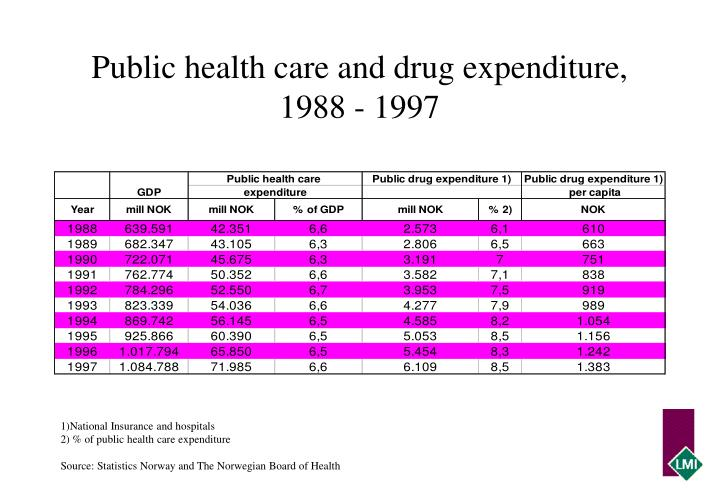 Public health care and drug expenditure, 1988 - 1997
