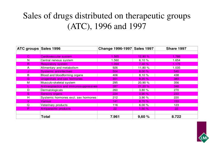 Sales of drugs distributed on therapeutic groups (ATC), 1996 and 1997