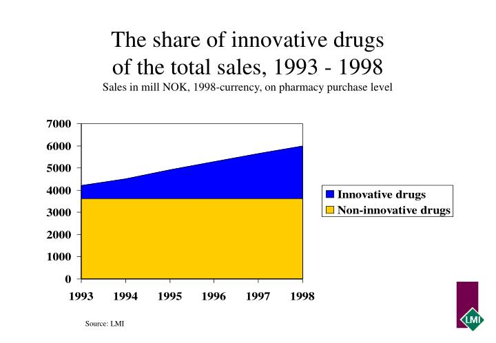 The share of innovative drugs