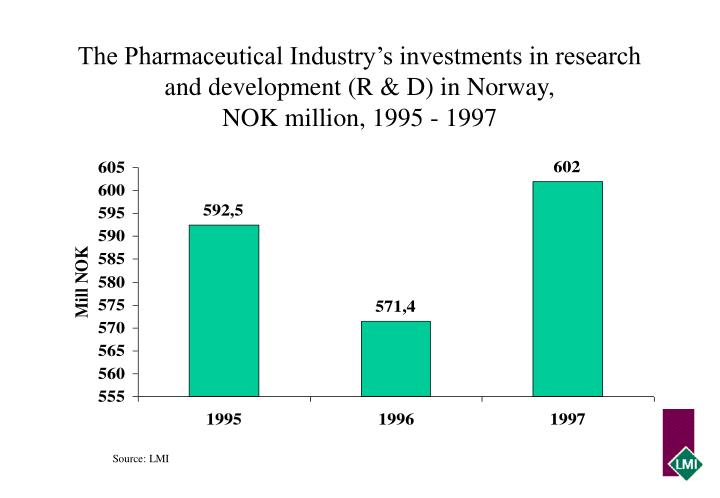 The Pharmaceutical Industry's investments in research and development (R & D) in Norway,