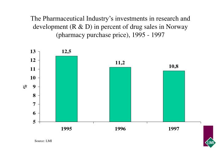 The Pharmaceutical Industry's investments in research and development (R & D) in percent of drug sales in Norway (pharmacy purchase price), 1995 - 1997