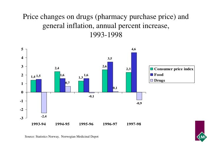 Price changes on drugs (pharmacy purchase price) and general inflation, annual percent increase,