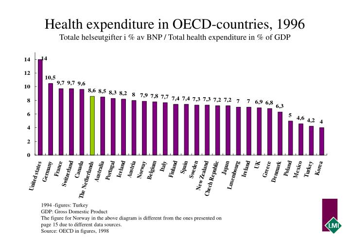 Health expenditure in OECD-countries, 1996