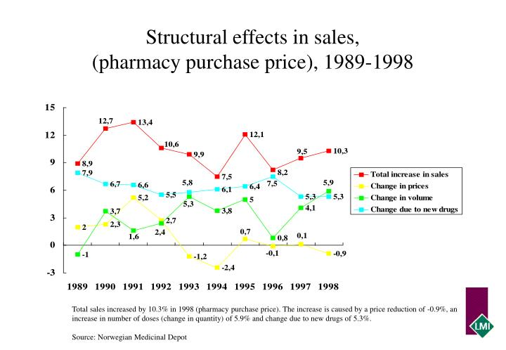 Structural effects in sales,