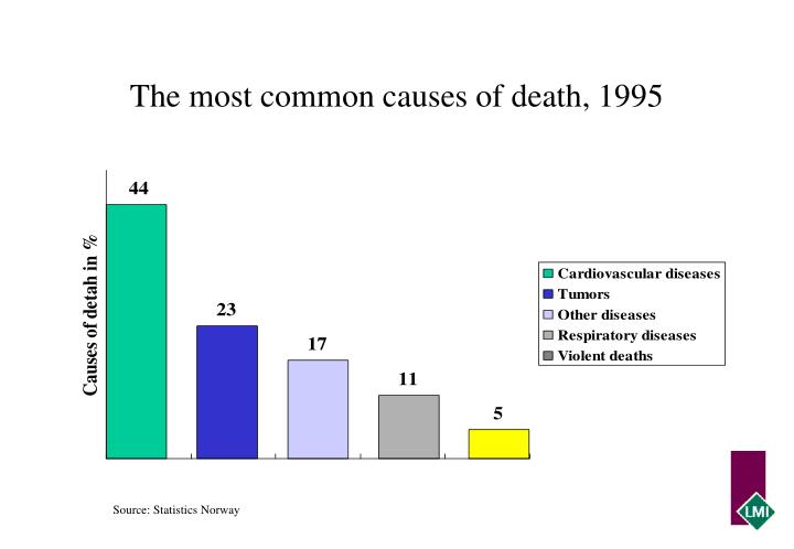The most common causes of death, 1995