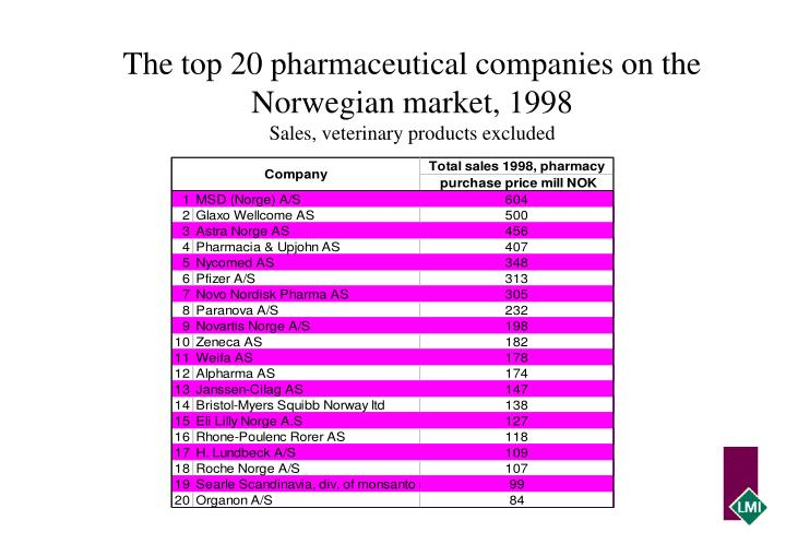 The top 20 pharmaceutical companies on the norwegian market 1998 sales veterinary products excluded