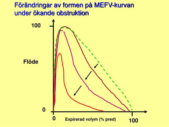 Förändringar av formen på MEFV-kurvan under ökande obstruktion