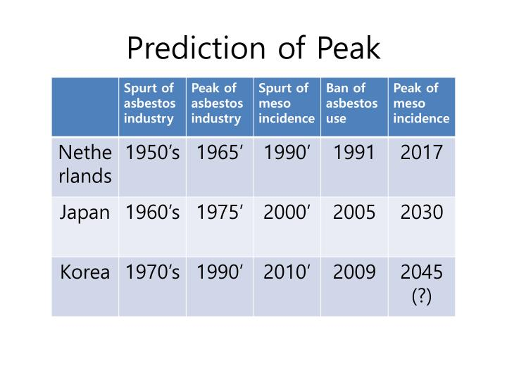 Prediction of Peak