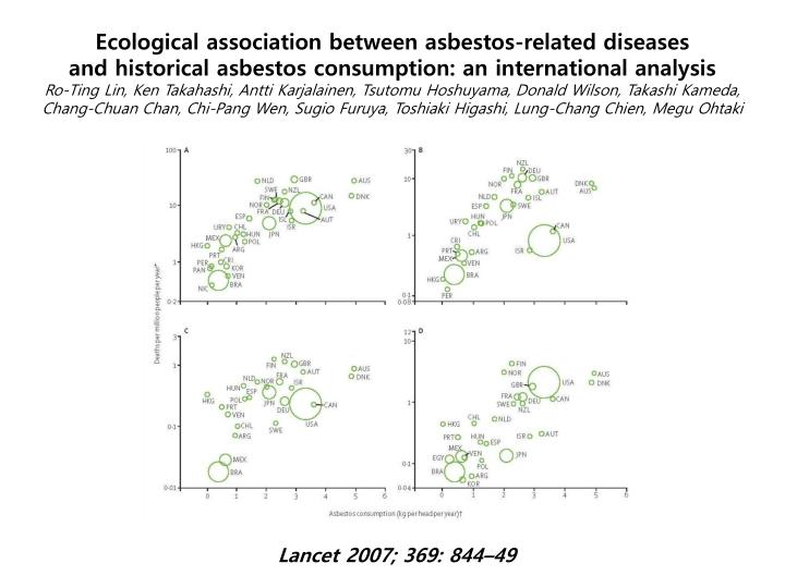 Ecological association between asbestos-related diseases