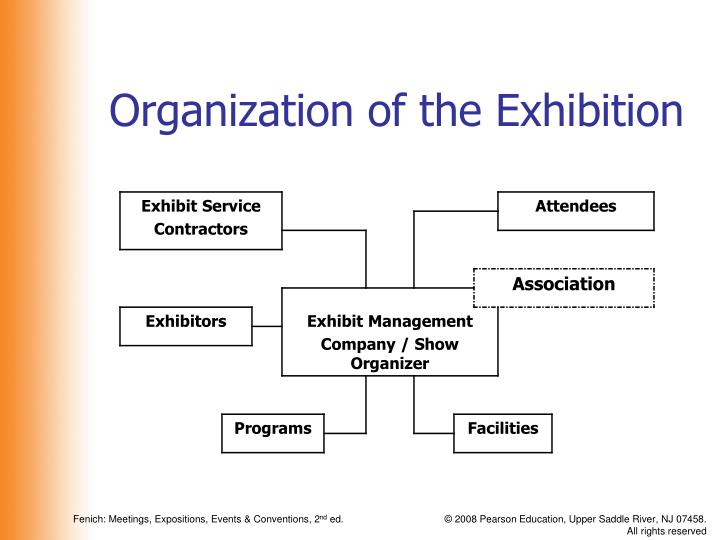 Organization of the exhibition