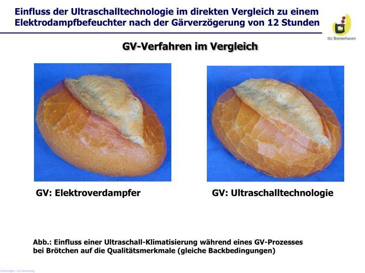 Einfluss der Ultraschalltechnologie im direkten Vergleich zu einem
