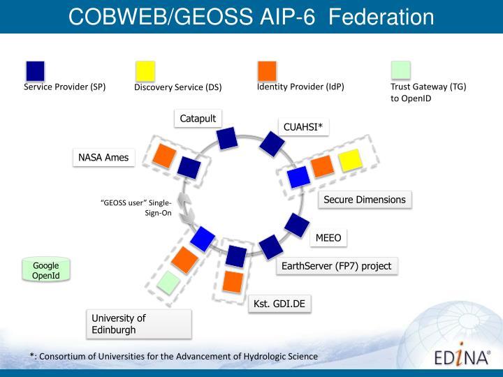 COBWEB/GEOSS AIP-6  Federation