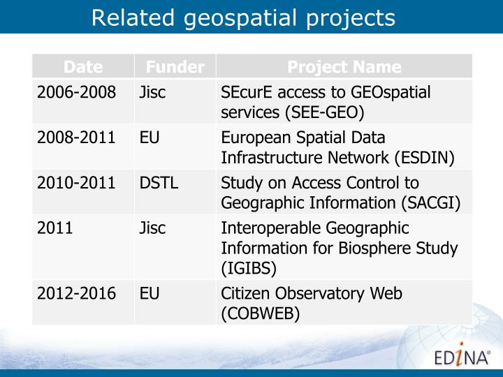 Related geospatial projects