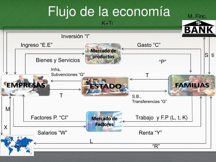 Flujo de la economía
