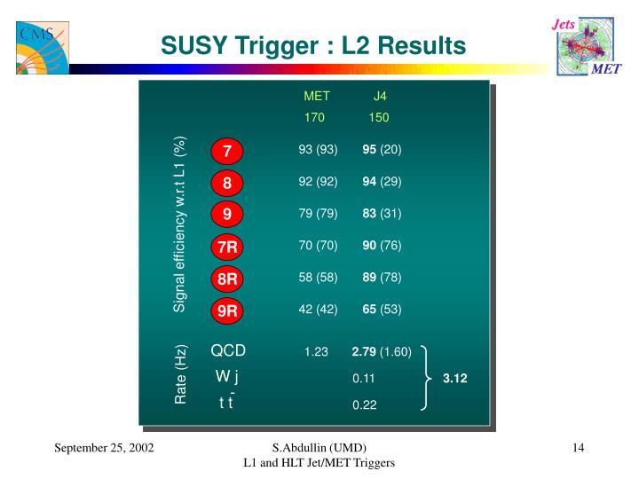 SUSY Trigger : L2 Results