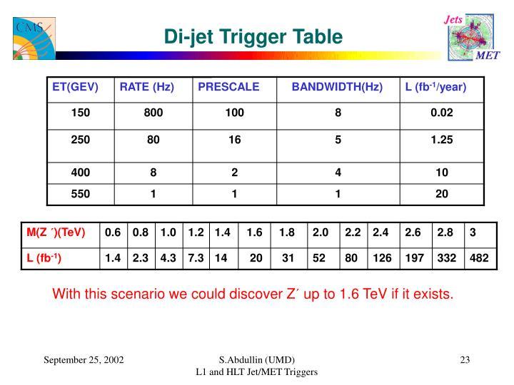 Di-jet Trigger Table