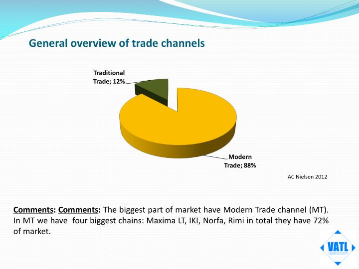 General overview of trade channels